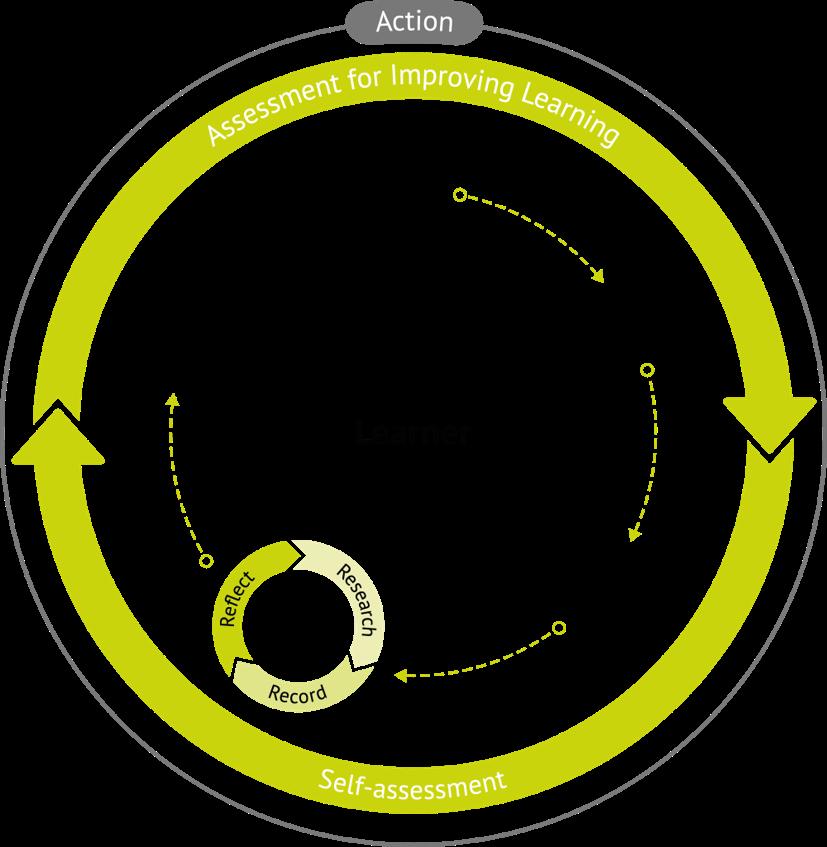 IPC Process